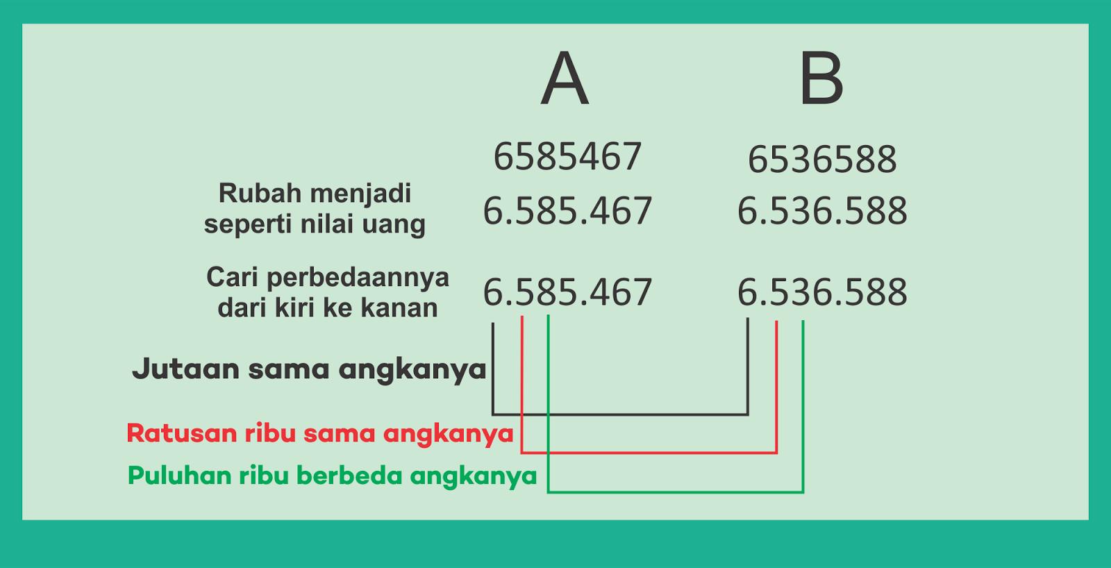 Soal Perbandingan Bilangan Bulat