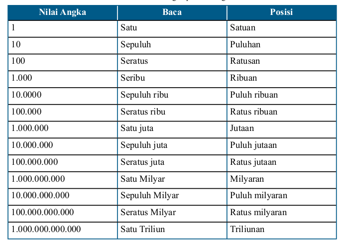tabel nilai angka pada bilangan